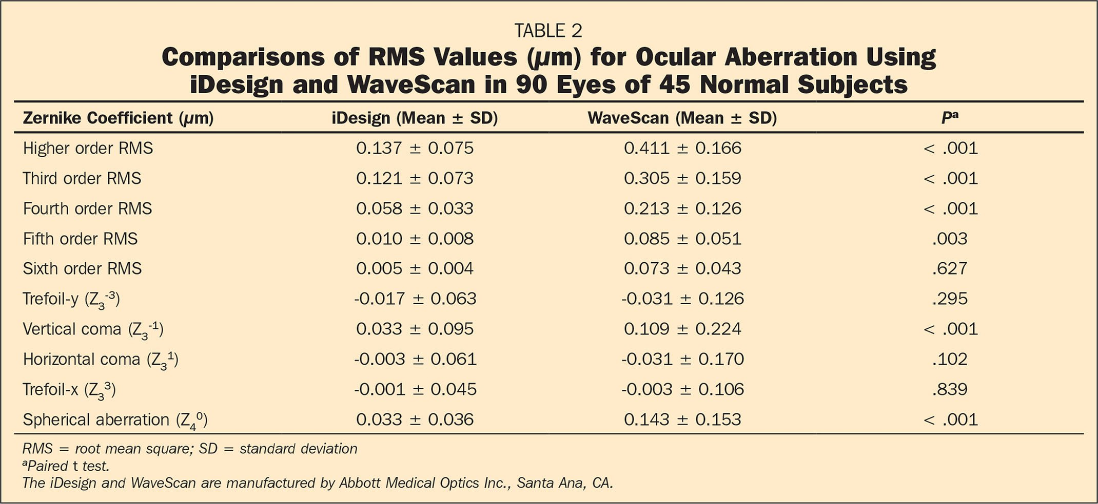 Comparisons of RMS Values (µm) for Ocular Aberration Using iDesign and WaveScan in 90 Eyes of 45 Normal Subjects