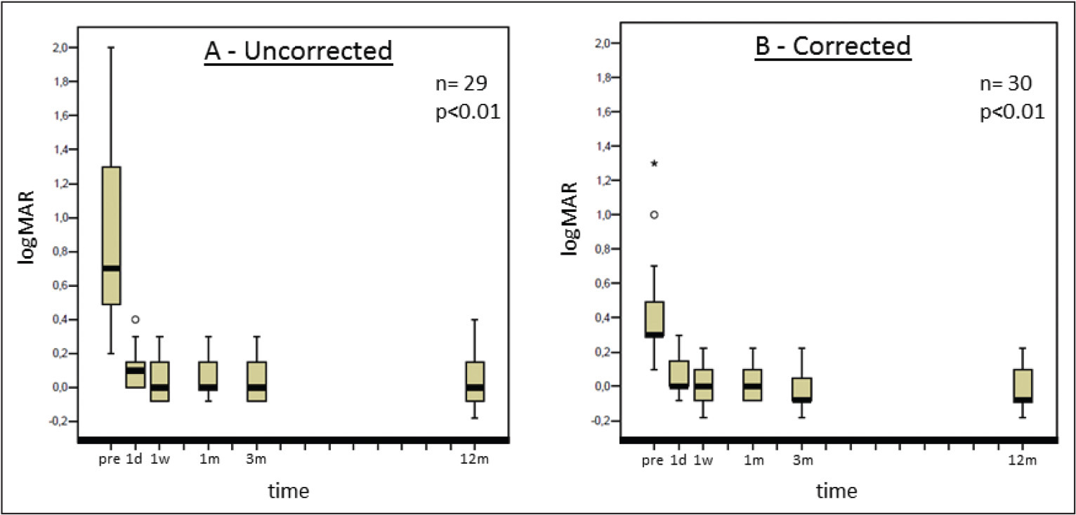 (A) Uncorrected and (B) corrected distance visual acuity over time after phacoemulsification and toric intraocular lens implantation.