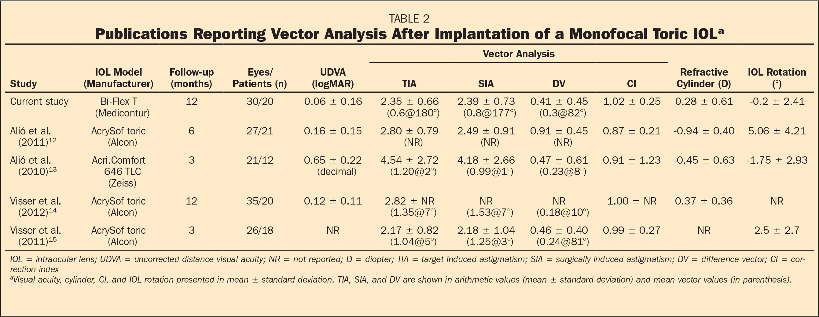 Publications Reporting Vector Analysis After Implantation of a Monofocal Toric IOLa