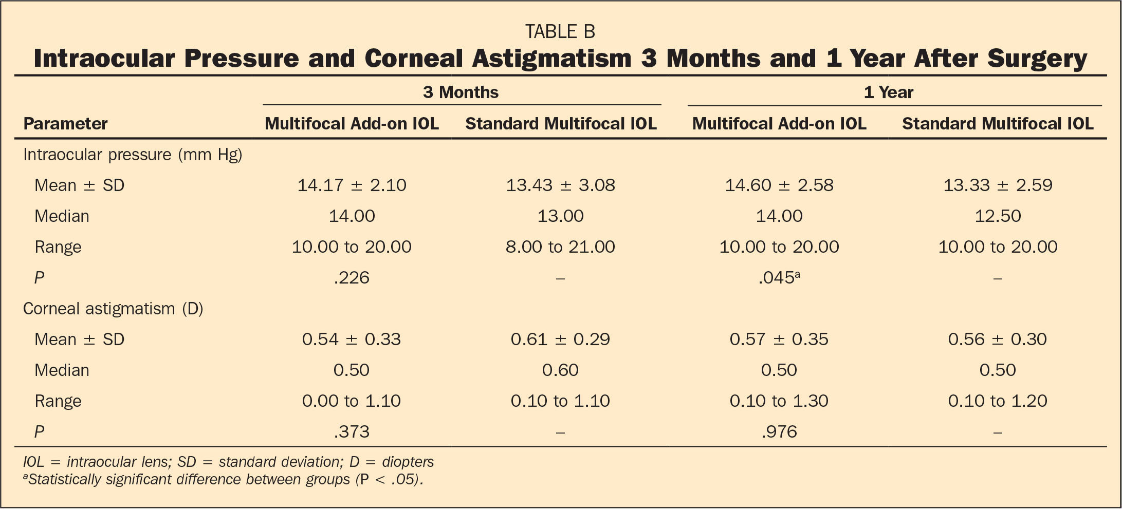 Intraocular Pressure and Corneal Astigmatism 3 Months and 1 Year After Surgery