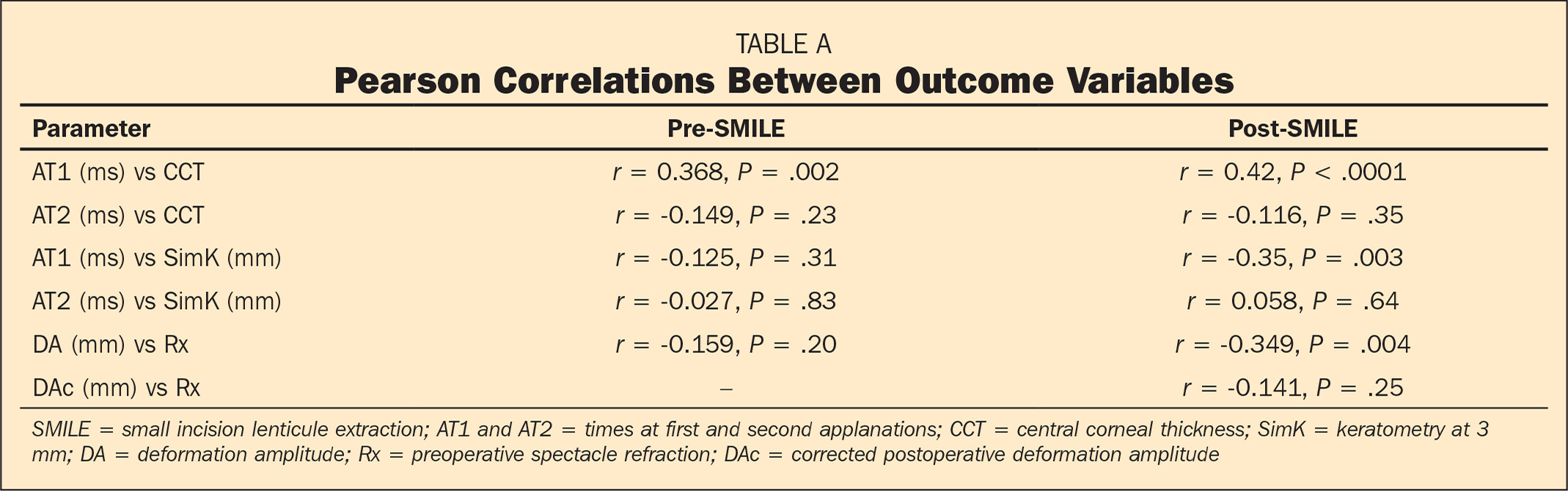 Pearson Correlations Between Outcome Variables