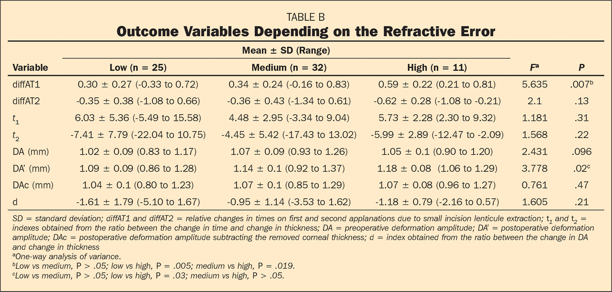 Outcome Variables Depending on the Refractive Error