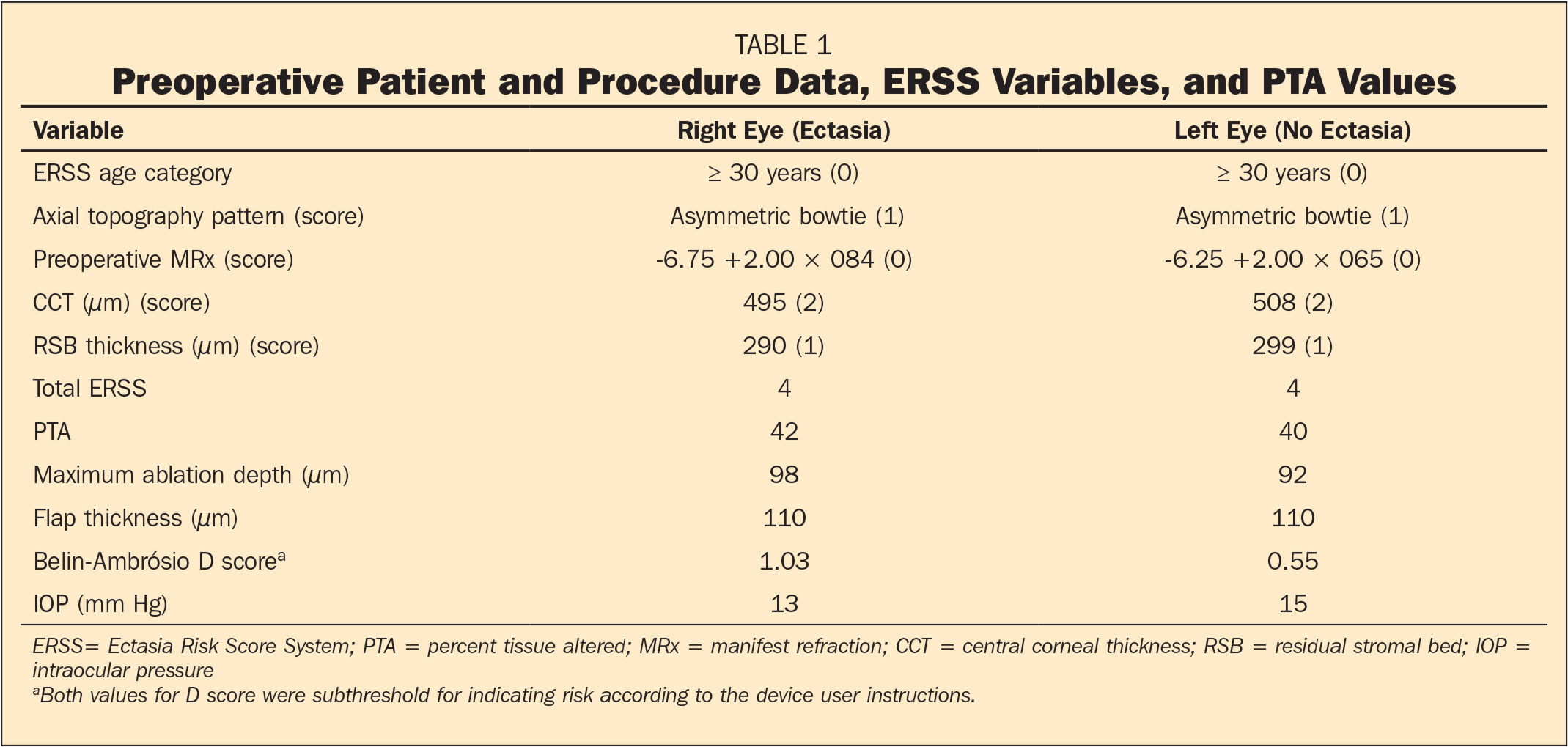 Preoperative Patient and Procedure Data, ERSS Variables, and PTA Values
