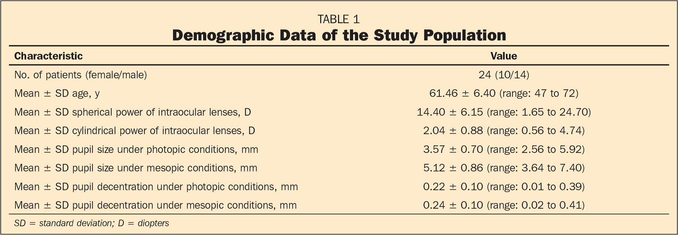 Demographic Data of the Study Population