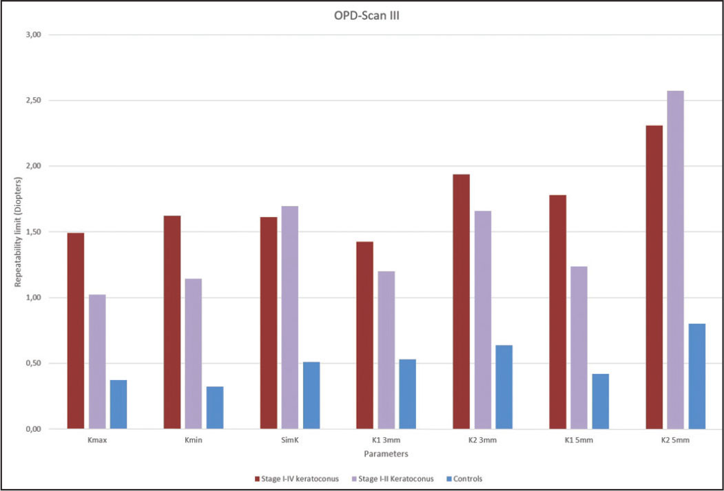 Repeatability limit of measurements obtained with OPD-Scan III (Nidek, Gamagori, Japan) in patients and controls. Kmax = keratometry in the steepest axis; Kmin = keratometry in the flattest axis; SimK = keratometric astigmatism; K13mm = maximum keratometry at 3 mm; K23mm = minimum keratometry at 3 mm; K15mm = maximum keratometry at 5 mm; K25mm = minimum keratometry at 5 mm