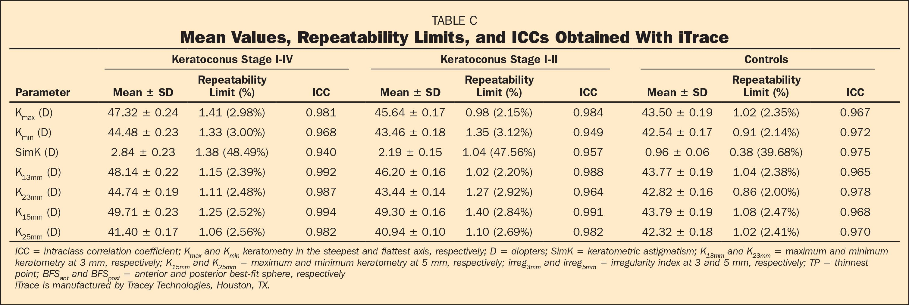 Mean Values, Repeatability Limits, and ICCs Obtained With iTrace