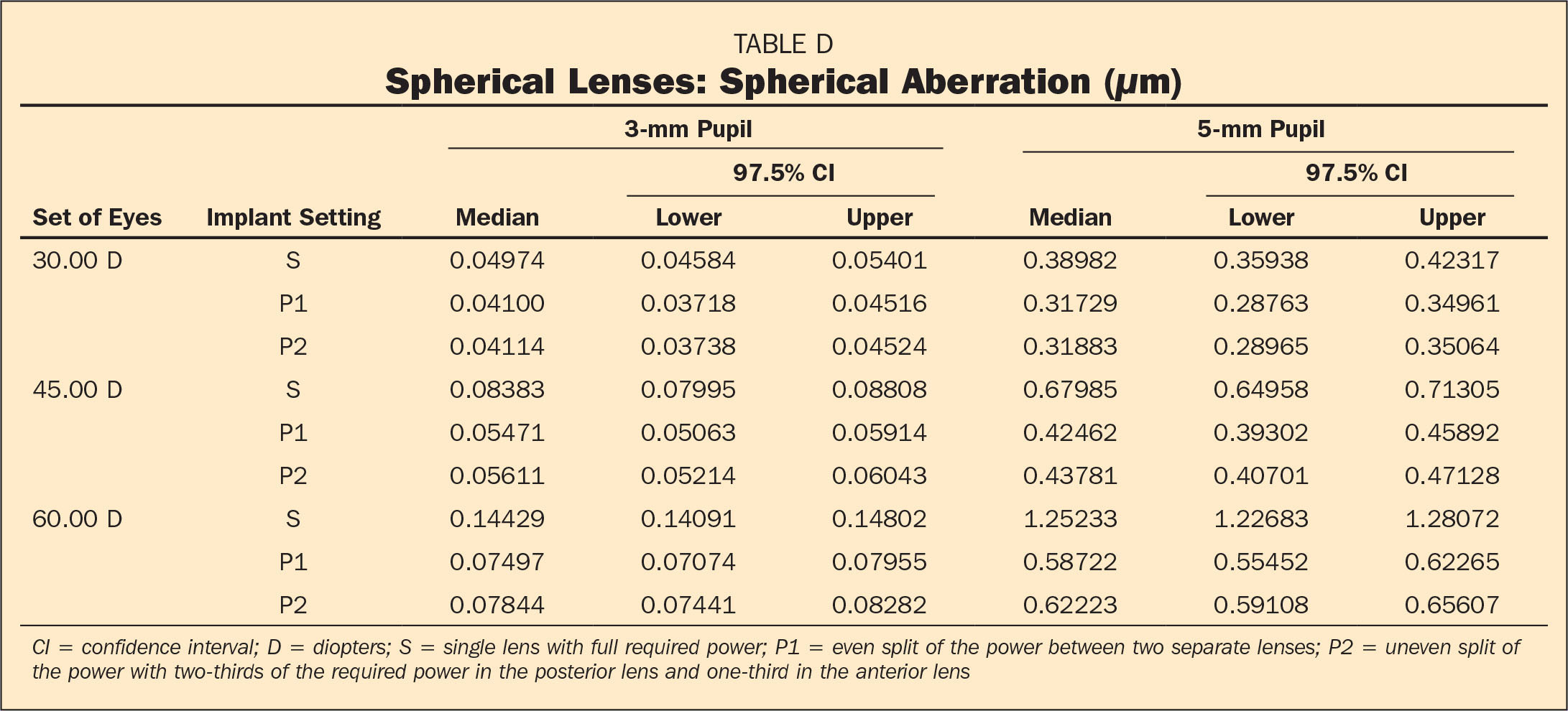 Spherical Lenses: Spherical Aberration (µm)