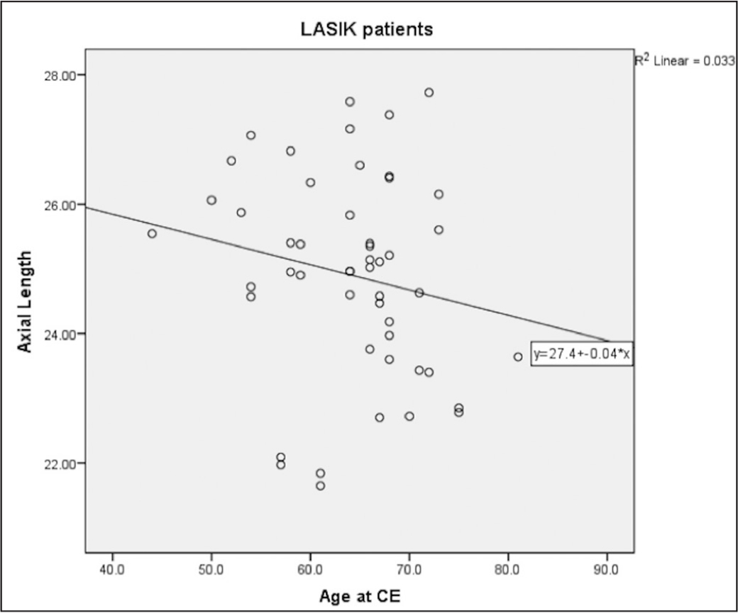 Correlation between age at cataract extraction (CE) and axial length in the LASIK group. Data show a nonsignificant inverse correlation between age at CE and axial length (r = −0.181, P = .209).