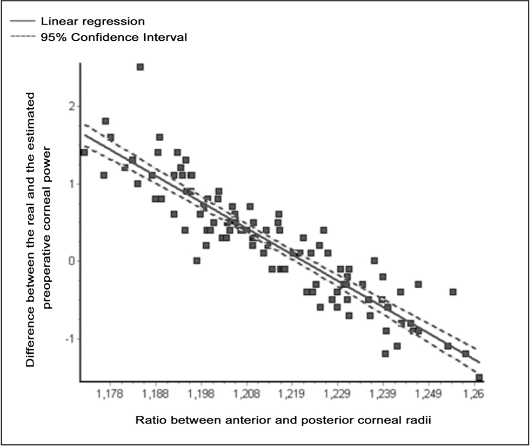 Linear regression showing that the difference between the real and the estimated preoperative corneal power is correlated to the ratio between the anterior and posterior corneal radii.