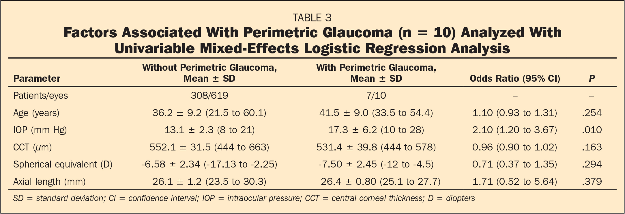 Factors Associated With Perimetric Glaucoma (n = 10) Analyzed With Univariable Mixed-Effects Logistic Regression Analysis