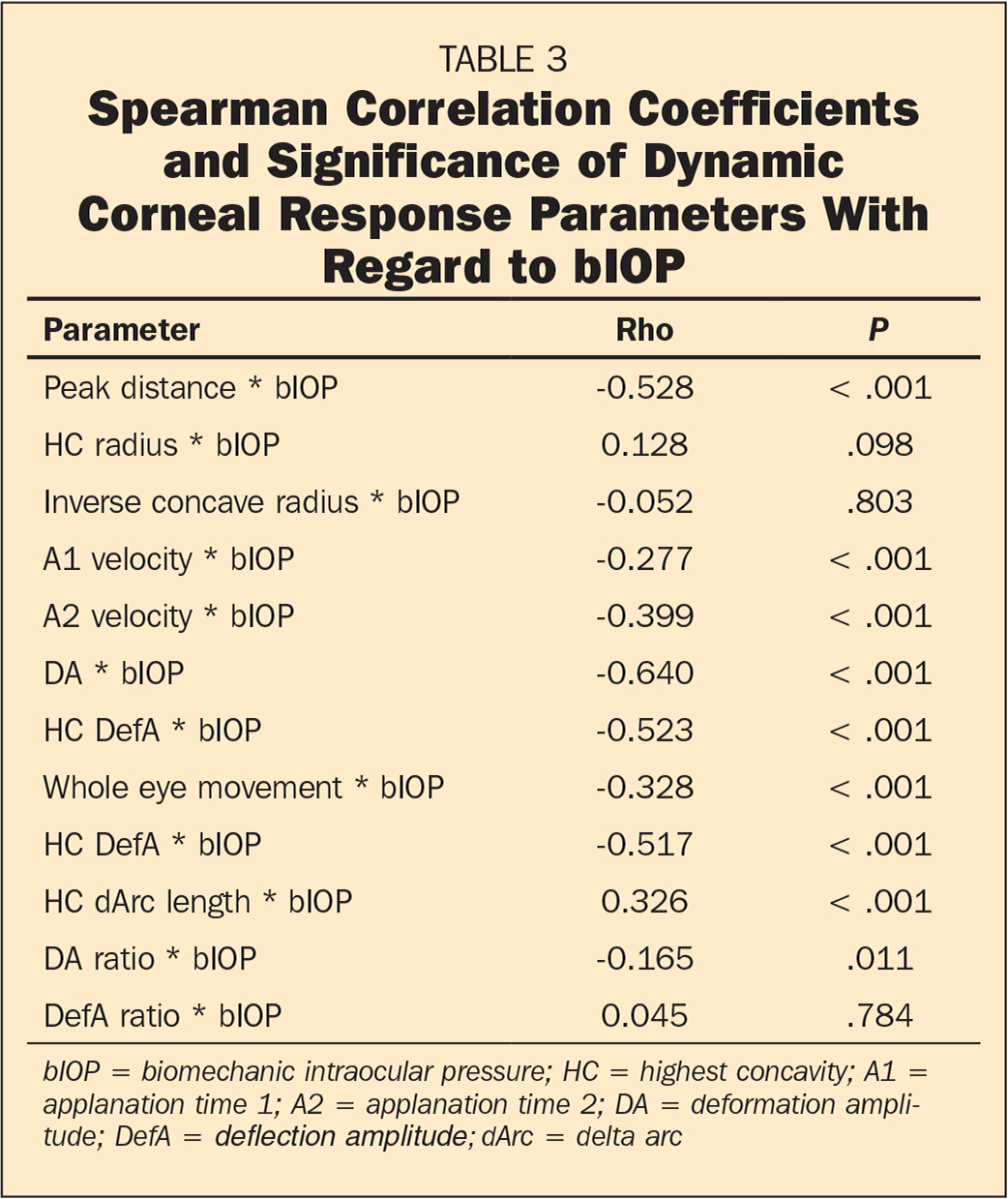 �A;Spearman Correlation Coefficients and Significance of Dynamic Corneal Response Parameters With Regard to bIOP