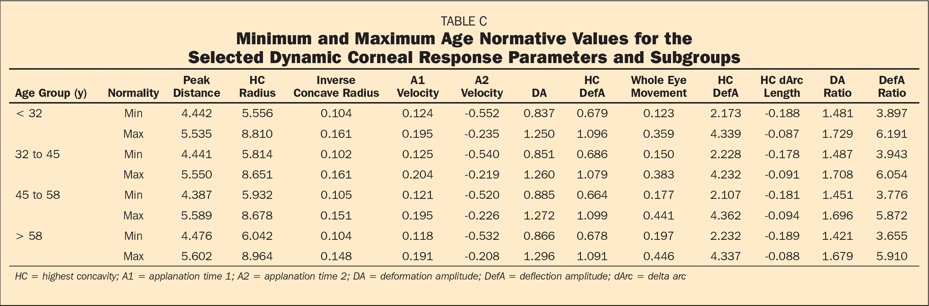 �A;Minimum and Maximum Age Normative Values for the Selected Dynamic Corneal Response Parameters and Subgroups