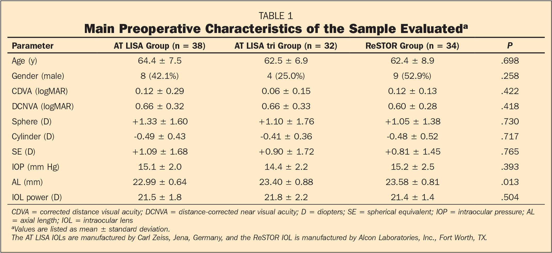 Main Preoperative Characteristics of the Sample Evaluateda