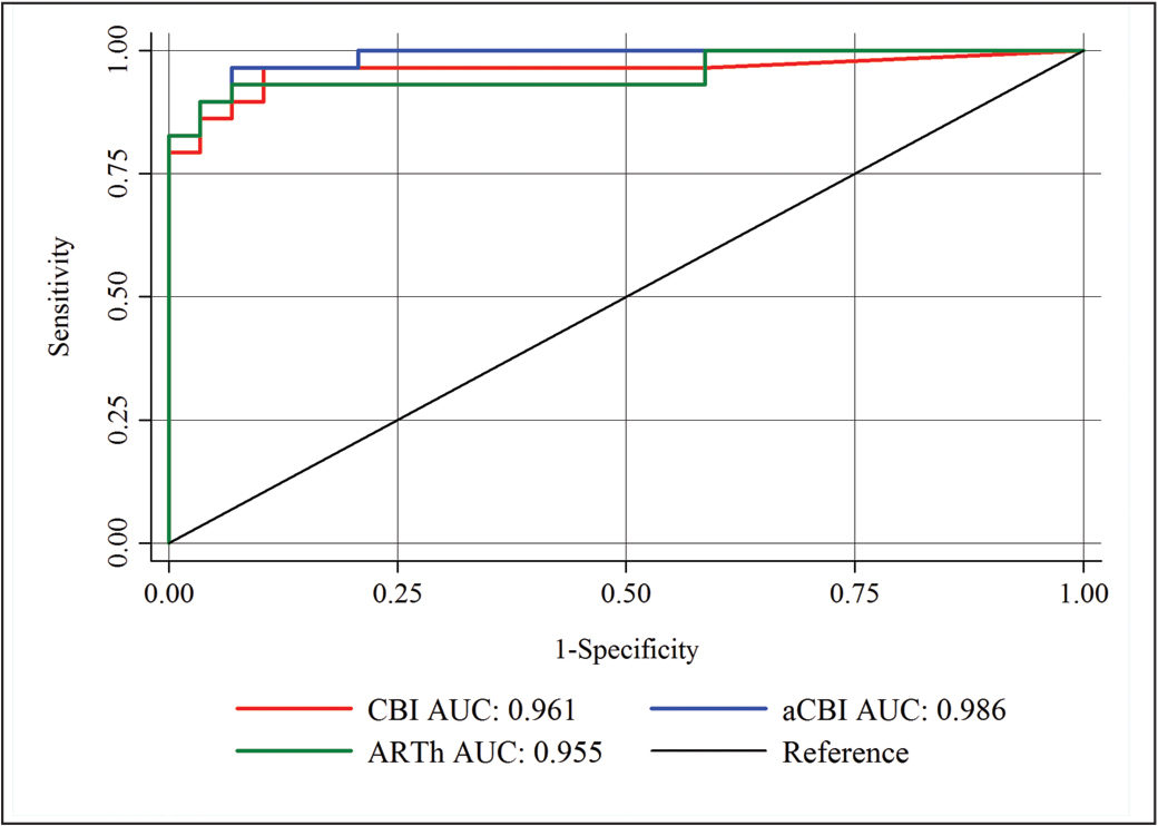 Display of the area under the curve (AUC) of the new Corvis Biomechanical Index (CBI), Ambrósio's Relational Thickness (ARTh), and the adjusted aCBI (ie, CBI after extraction of ARTh).