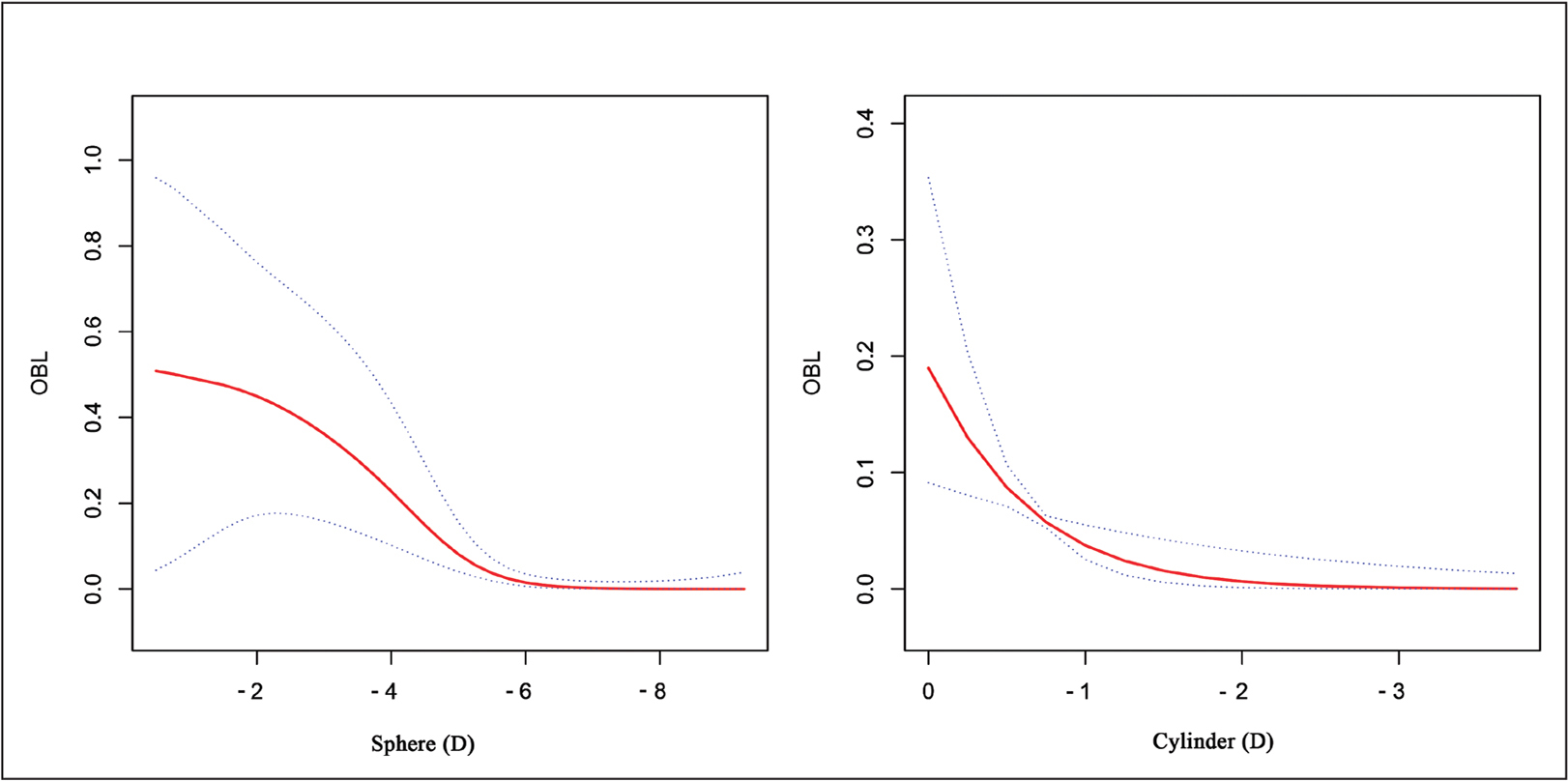 The smooth curve fitting showed the association between opaque bubble layer (OBL) and myopia and astigmatism diopter after adjusting the relative confounding factors, which were central corneal thickness, astigmatism, gender, flat keratometry, and age for myopia and central corneal thickness, myopia, axial direction, energy, and age for astigmatism. Dotted lines represented the upper and lower 95% confidence intervals. D = diopters