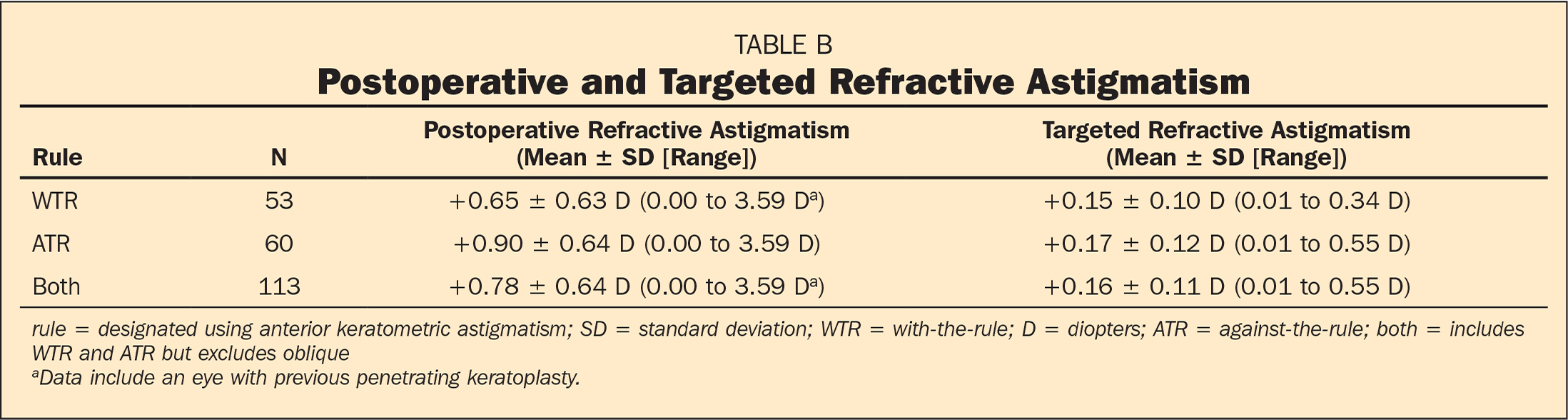 Postoperative and Targeted Refractive Astigmatism
