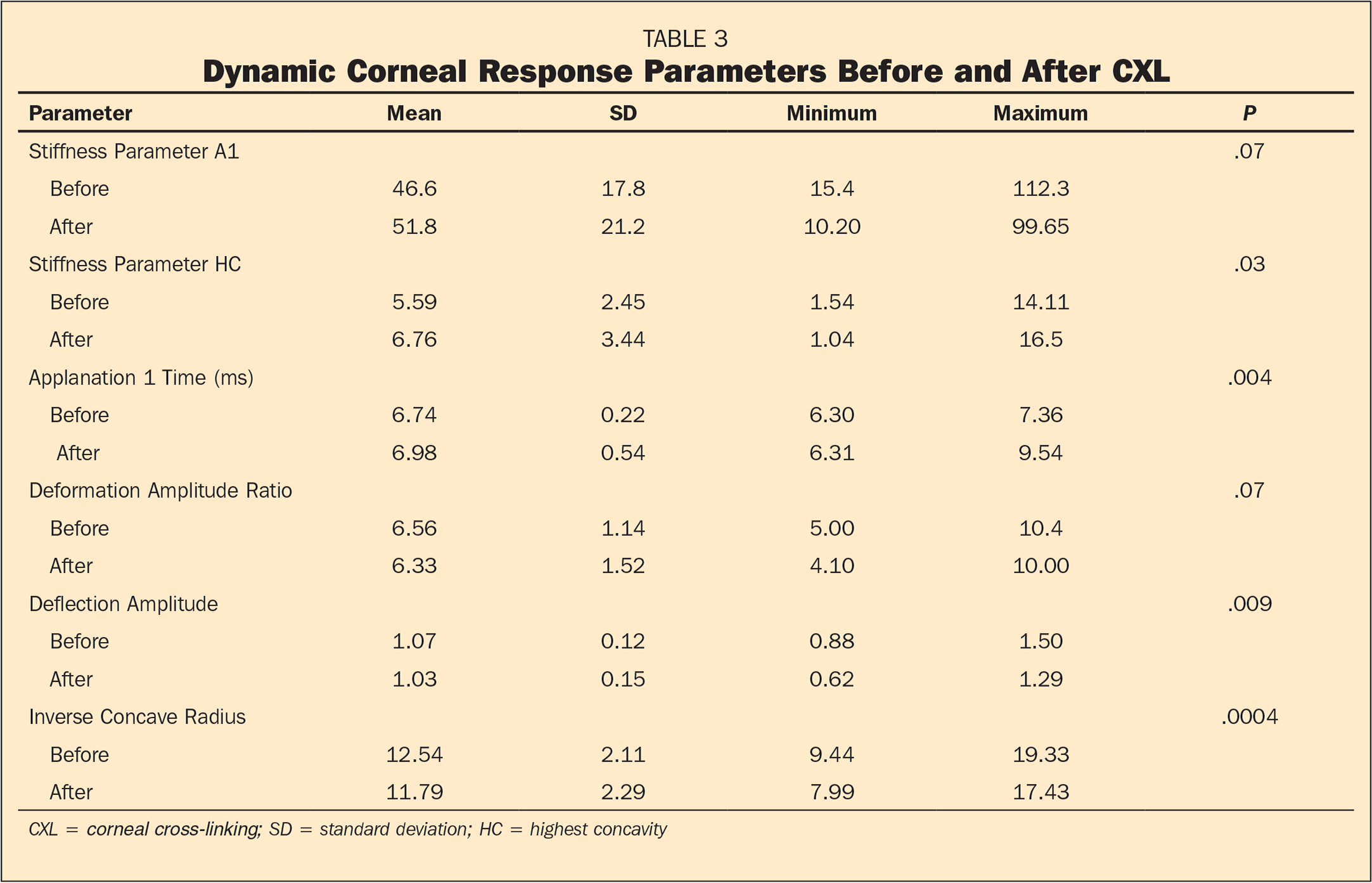Dynamic Corneal Response Parameters Before and After CXL