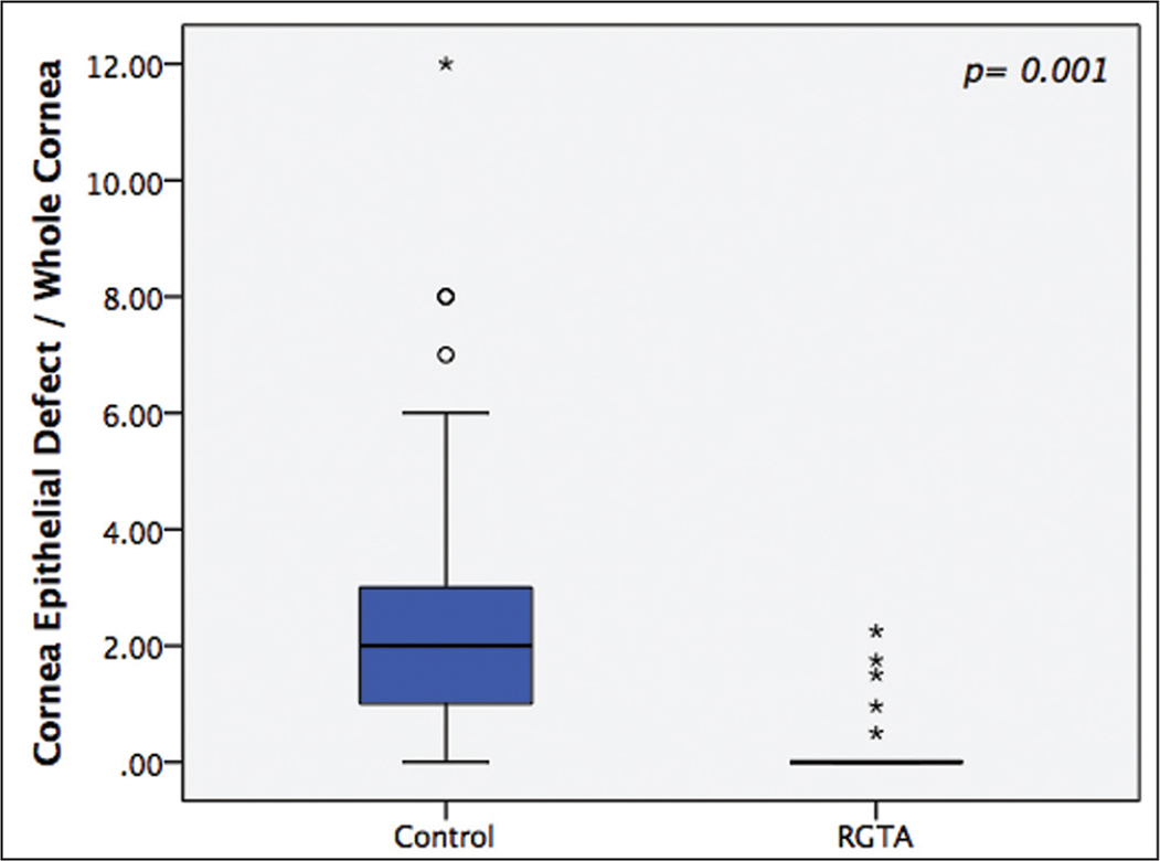 This boxplot reveals that topical ReGeneraTing Agent (RGTA) has a significant effect on the healing of corneal epithelial defect on day 2.