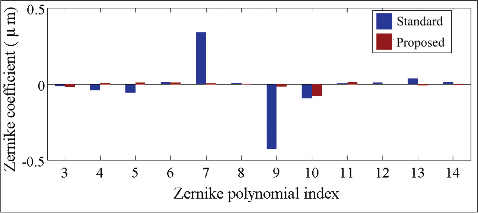 Comparison of the reconstructed higher order Zernike coefficients (pseudophakic computer eye model with the Lentis Mplus intraocular lens [Oculentis GmbH, Berlin, Germany] and with no aberrations) using the standard reconstruction method in a single (intermediate) plane of focus (blue bars) and the proposed multifocal reconstruction method (brown bars) that combines the slope values from near and far wavefront sensor measurements. Data are for 4-mm pupil diameter.
