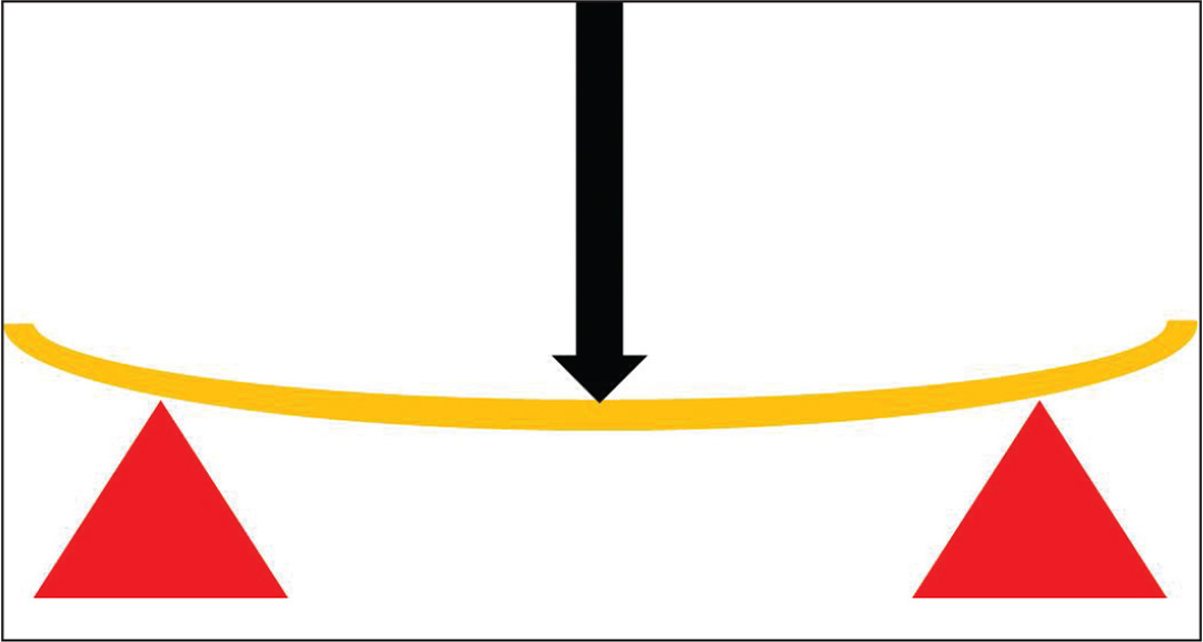 Schematic diagram of three-point loading of a beam. Stiffness = Load/Displacement