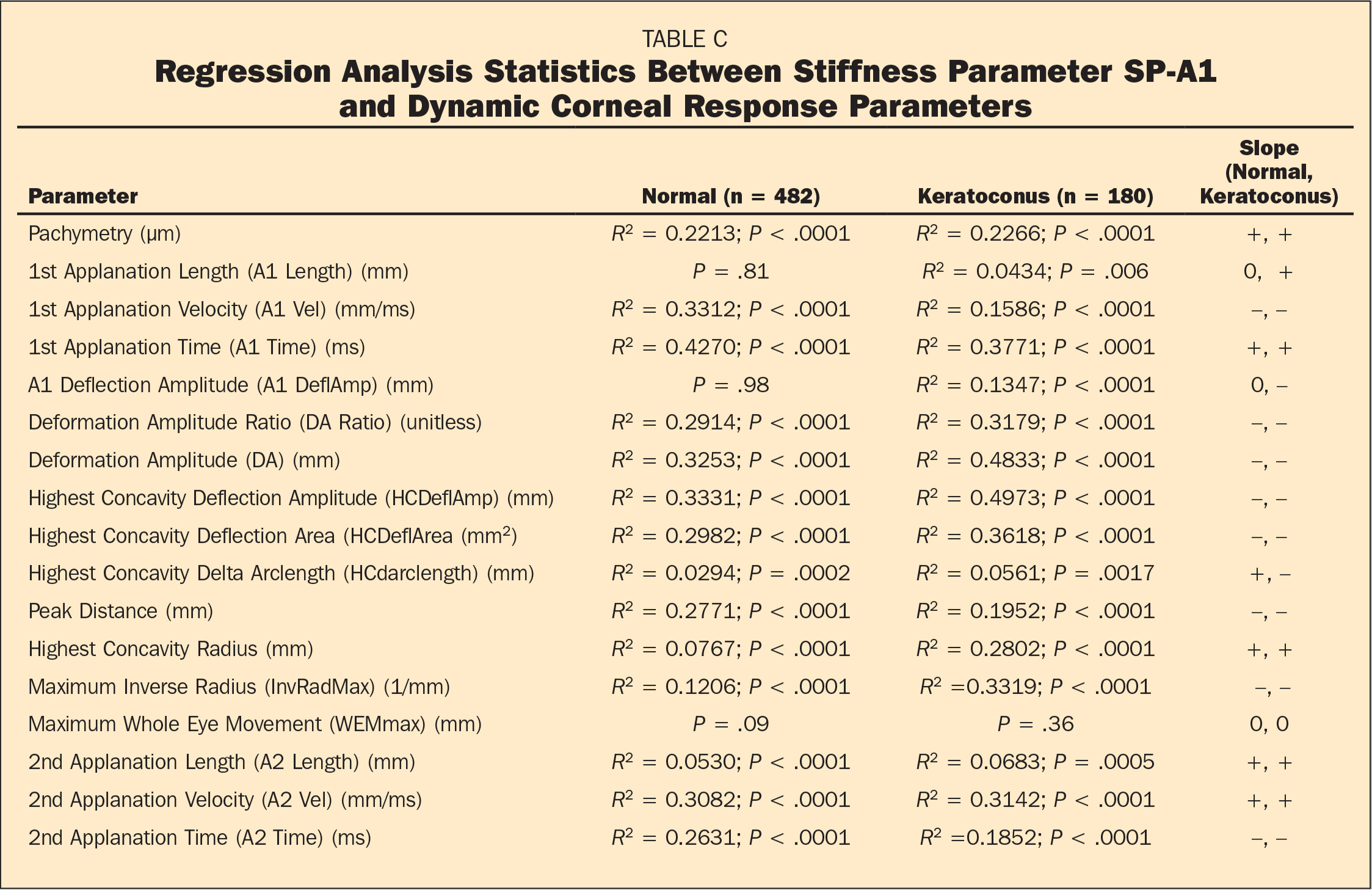 Regression Analysis Statistics Between Stiffness Parameter SP-A1 and Dynamic Corneal Response Parameters