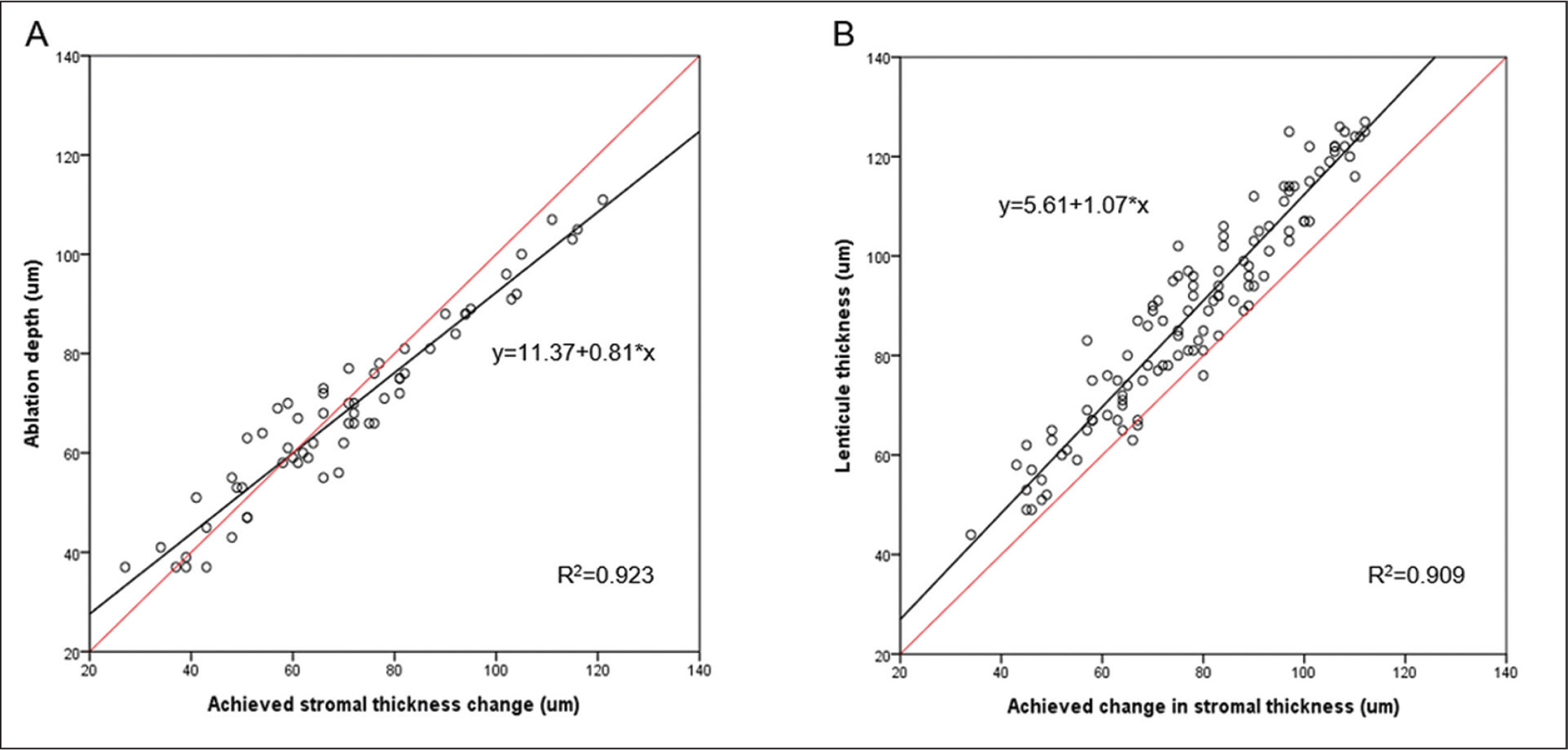 Scatter plot of achieved stromal thickness change versus planned ablation depth in femtosecond laser–assisted LASIK or lenticule thickness in small incision lenticule extraction. The red line represents equality between the measured stromal thickness change and the planned ablation depth or lenticule thickness. Points above the red line signify that the achieved stromal thickness change is less than the planned ablation depth.