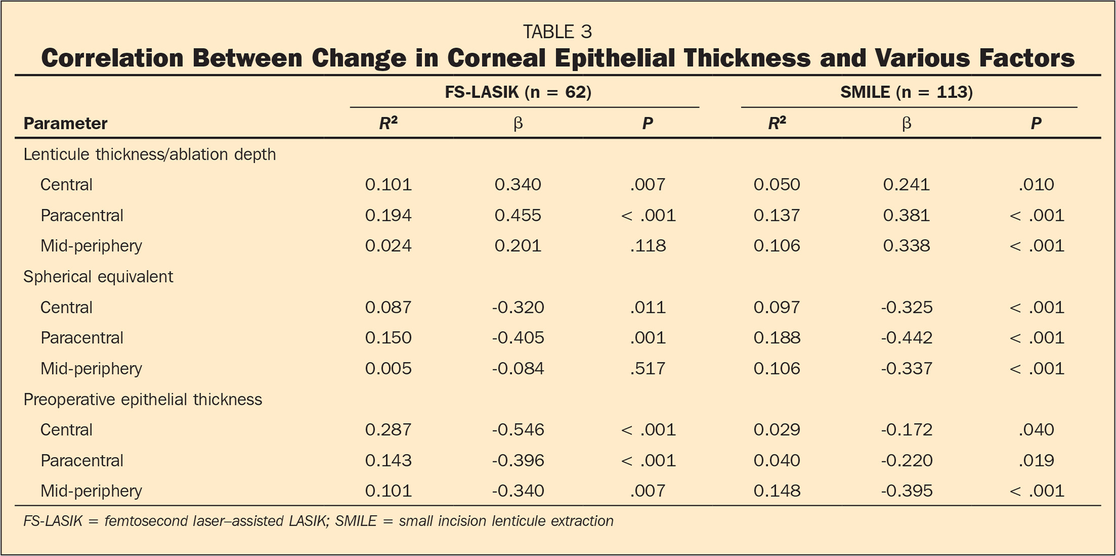 Correlation Between Change in Corneal Epithelial Thickness and Various Factors
