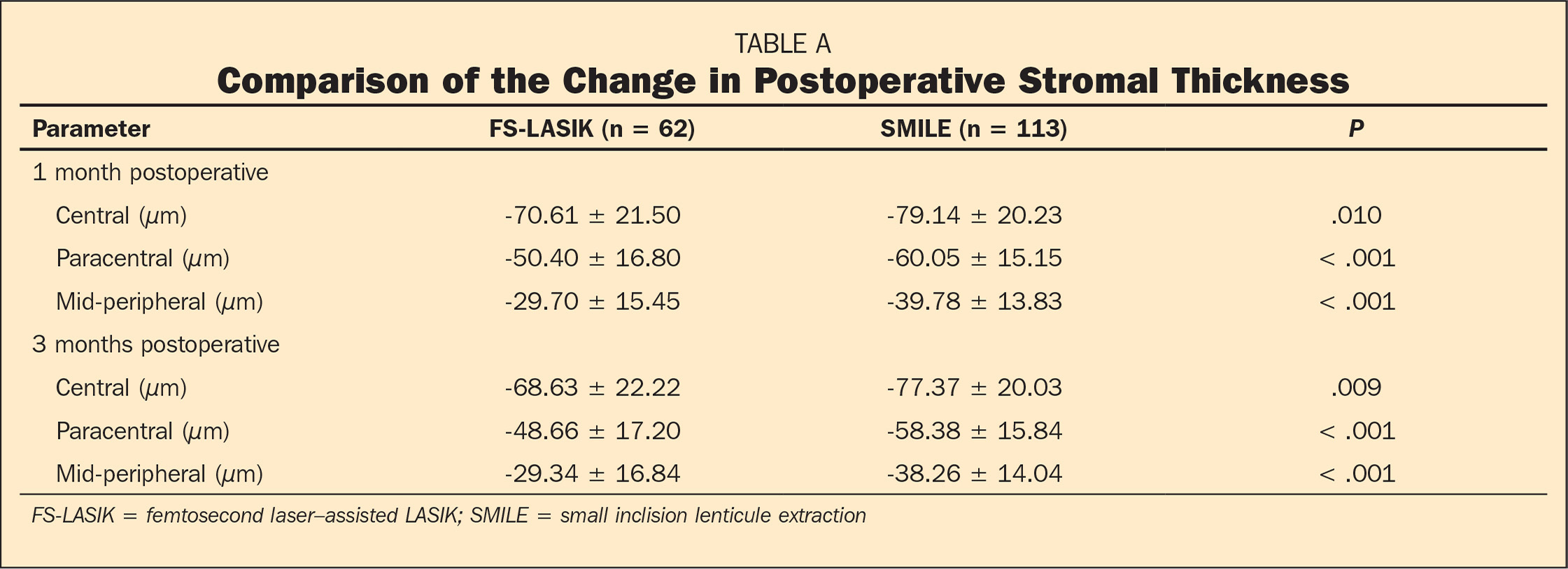 Comparison of the Change in Postoperative Stromal Thickness