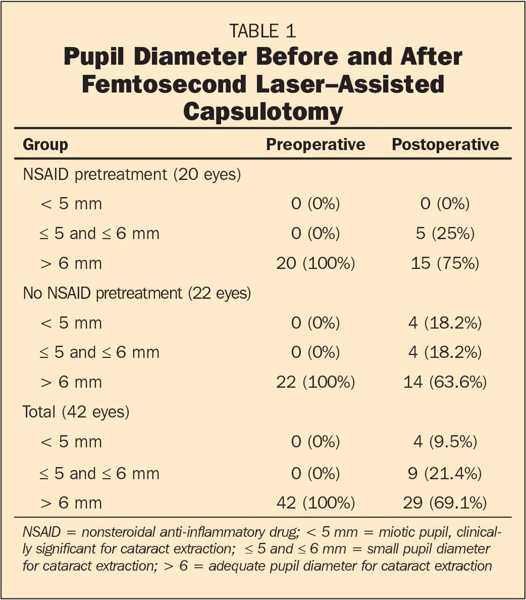 Pupil Diameter Before and After Femtosecond Laser–Assisted Capsulotomy