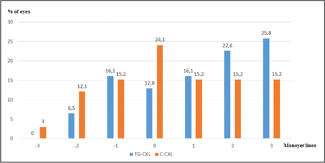 The bar graph depicts the changes in corrected distance visual acuity from the preoperative examination to the 1-year postoperative examination in terms of the number of Monoyer lines changes. TG-CXL = topography-guided corneal collagen cross-linking; C-CXL = conventional corneal collagen cross-linking