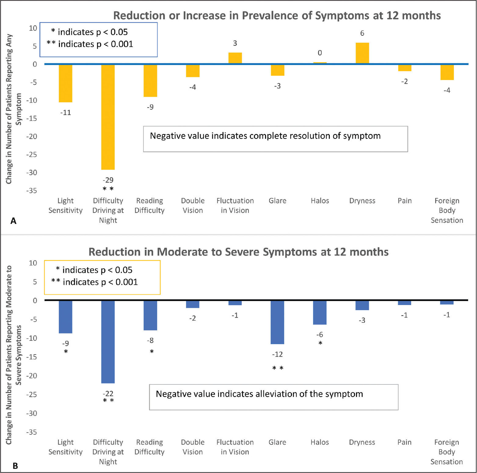 Summary of changes that occurred from preoperative to 12 months. (A) Increase or decrease in prevalence of a symptom at 12 months. Decrease in prevalence is indicated by a negative bar. More patients reported no symptoms postoperatively. (B) Postoperative reduction in moderate to severe symptoms at 12 months. A reduction is indicated by a negative bar. Fewer patients complained of moderate to severe symptoms at 12 months than they did preoperatively.
