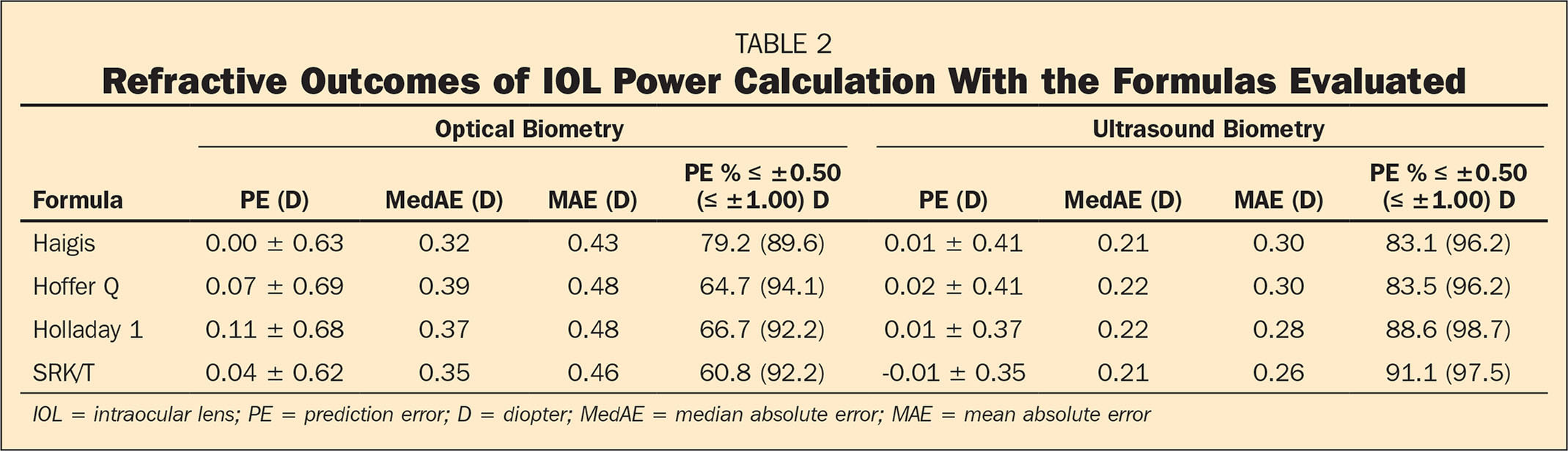 Refractive Outcomes of IOL Power Calculation With the Formulas Evaluated