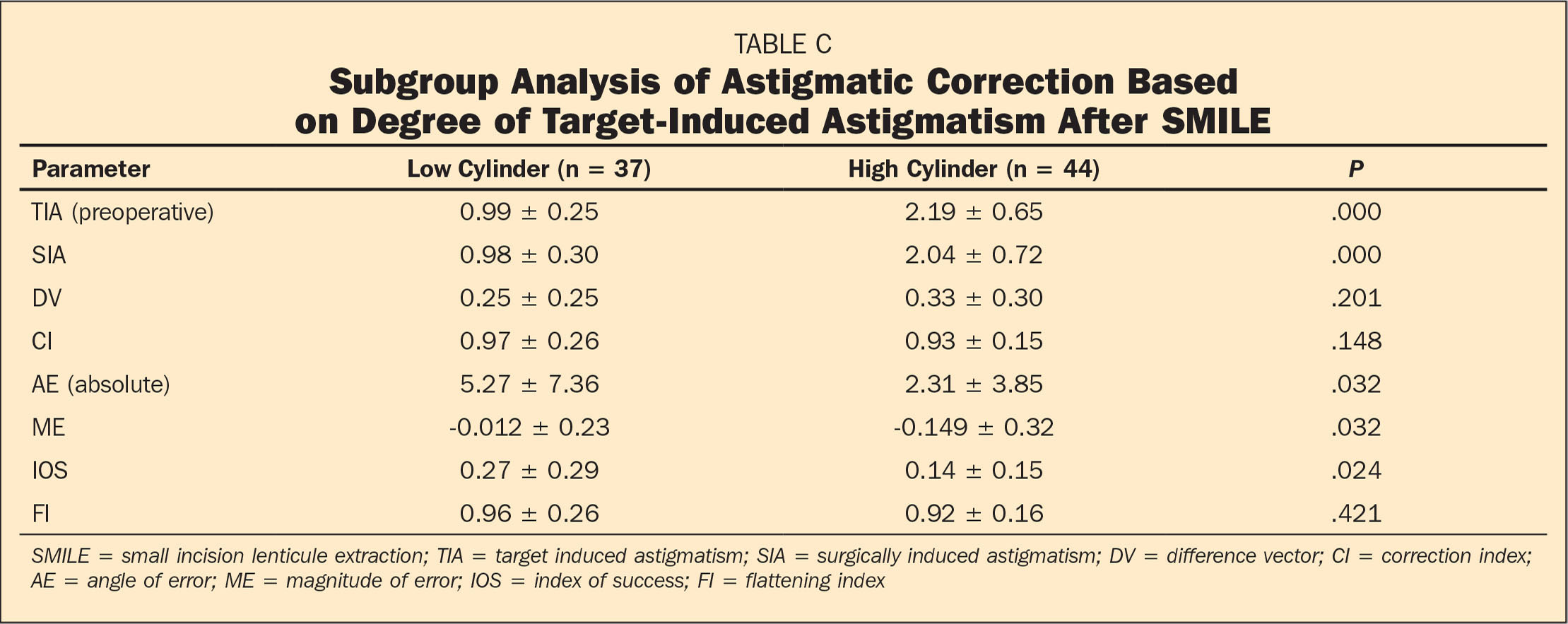 Subgroup Analysis of Astigmatic Correction Based on Degree of Target-Induced Astigmatism After SMILE