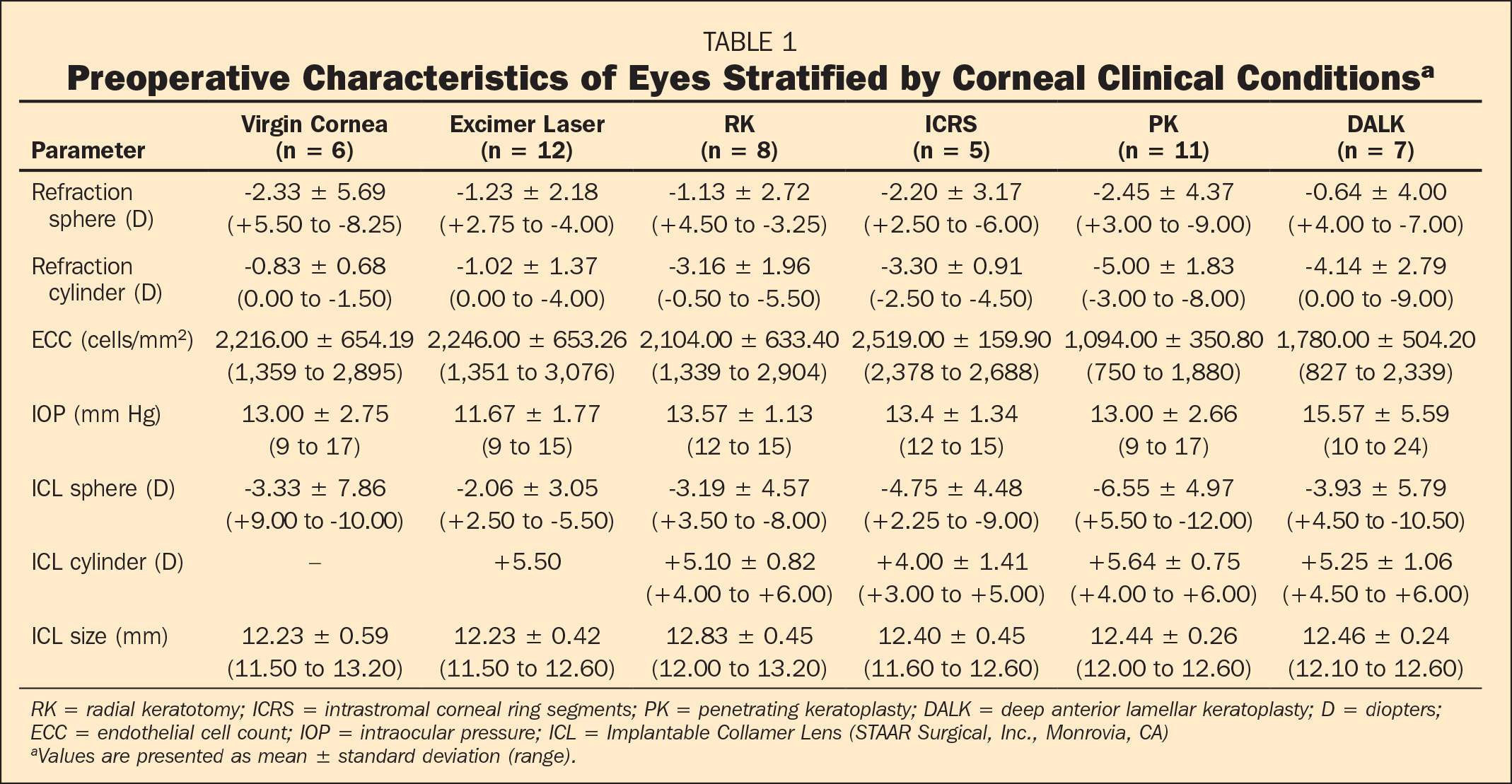 Preoperative Characteristics of Eyes Stratified by Corneal Clinical Conditionsa