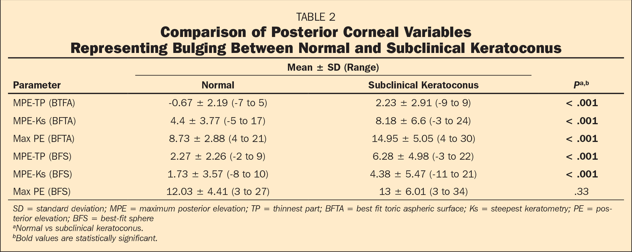 Comparison of Posterior Corneal Variables Representing Bulging Between Normal and Subclinical Keratoconus
