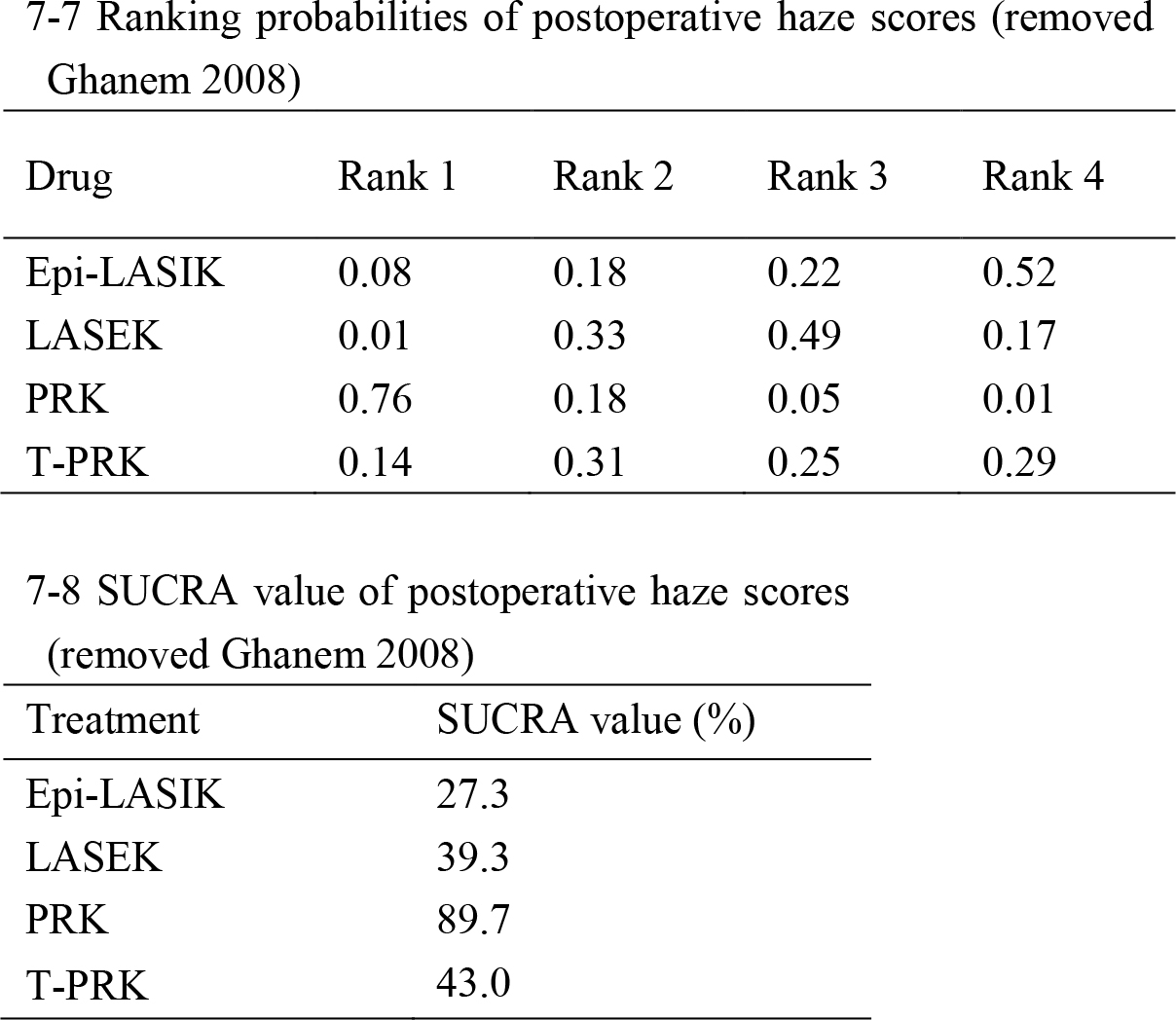 Sensitivity Analyses Using a Leave-One-Out Procedure in Which Each Trial Is Left Out, One at a Time