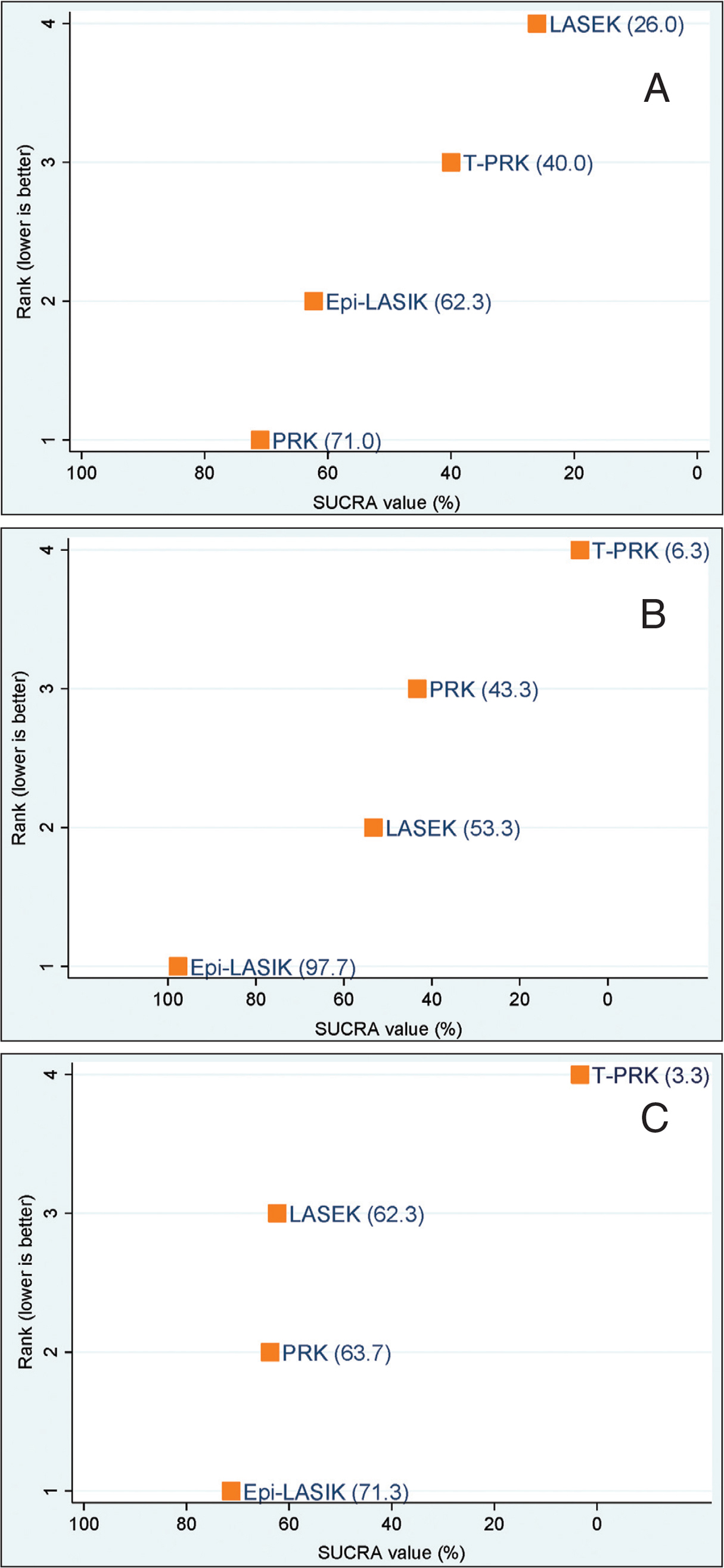 Ranking plot of procedures based on surface under the cumulative ranking curve (SUCRA) values for postoperative pain scores on (A) day 1 and (B) day 3 and (C) epithelial healing time. epi-LASIK = epithelial laser in situ keratomileusis; LASEK = laser epithelial keratomileusis; PRK = photorefractive keratectomy; T-PRK = transepithelial photorefractive keratectomy
