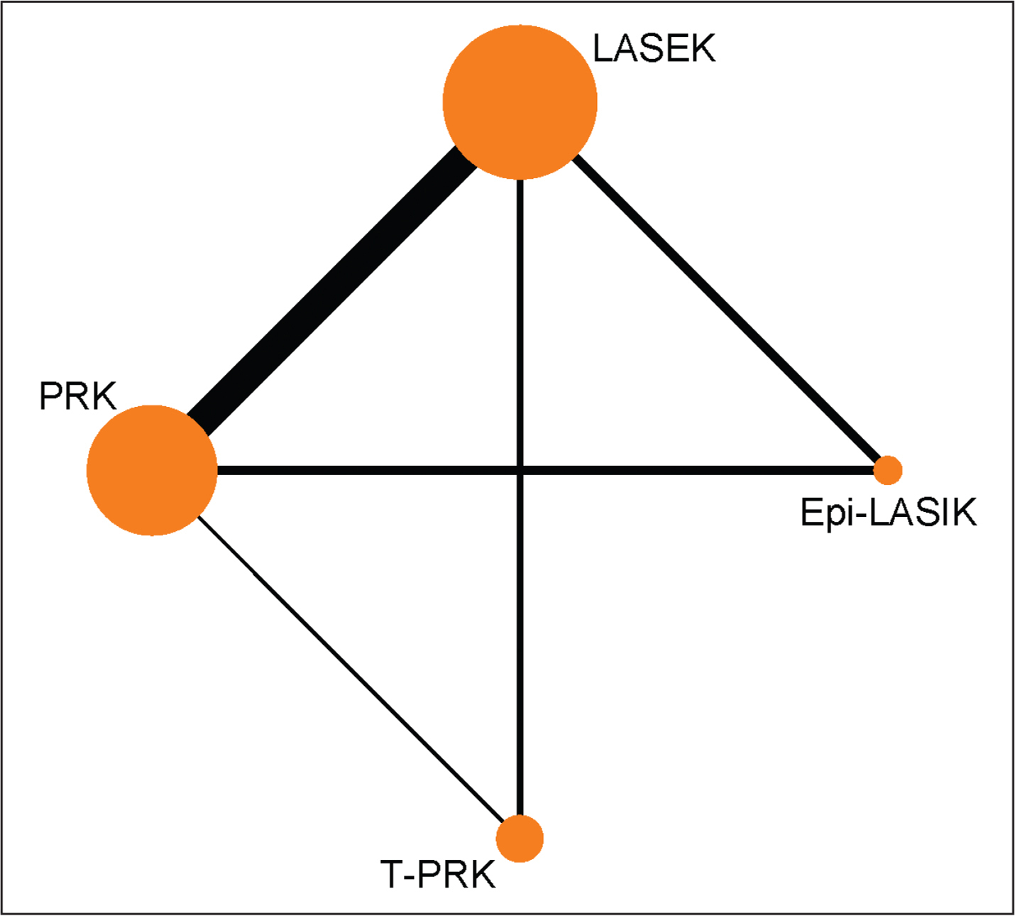 Network of direct comparison for the corneal refractive surgery of myopia. Each node represents one treatment. The size of the node is proportional to the number of participants randomized to that treatment. The edges represent direct comparisons, and the width of the edge is proportional to the number of trials. epi-LASIK = epithelial laser in situ keratomileusis; LASEK = laser epithelial keratomileusis; PRK = photorefractive keratectomy; T-PRK = transepithelial photorefractive keratectomy