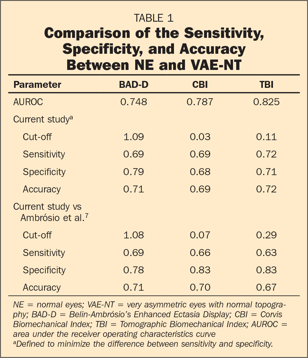 Comparison of the Sensitivity, Specificity, and Accuracy Between NE and VAE-NT