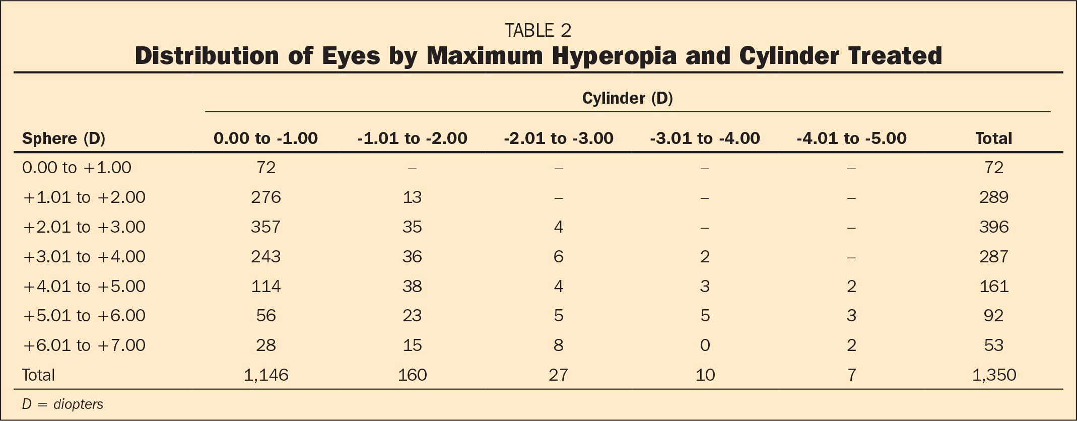 Distribution of Eyes by Maximum Hyperopia and Cylinder Treated