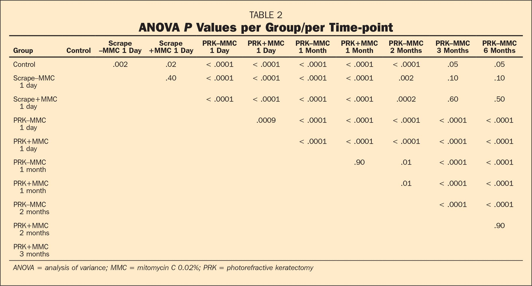 ANOVA P Values per Group/per Time-point