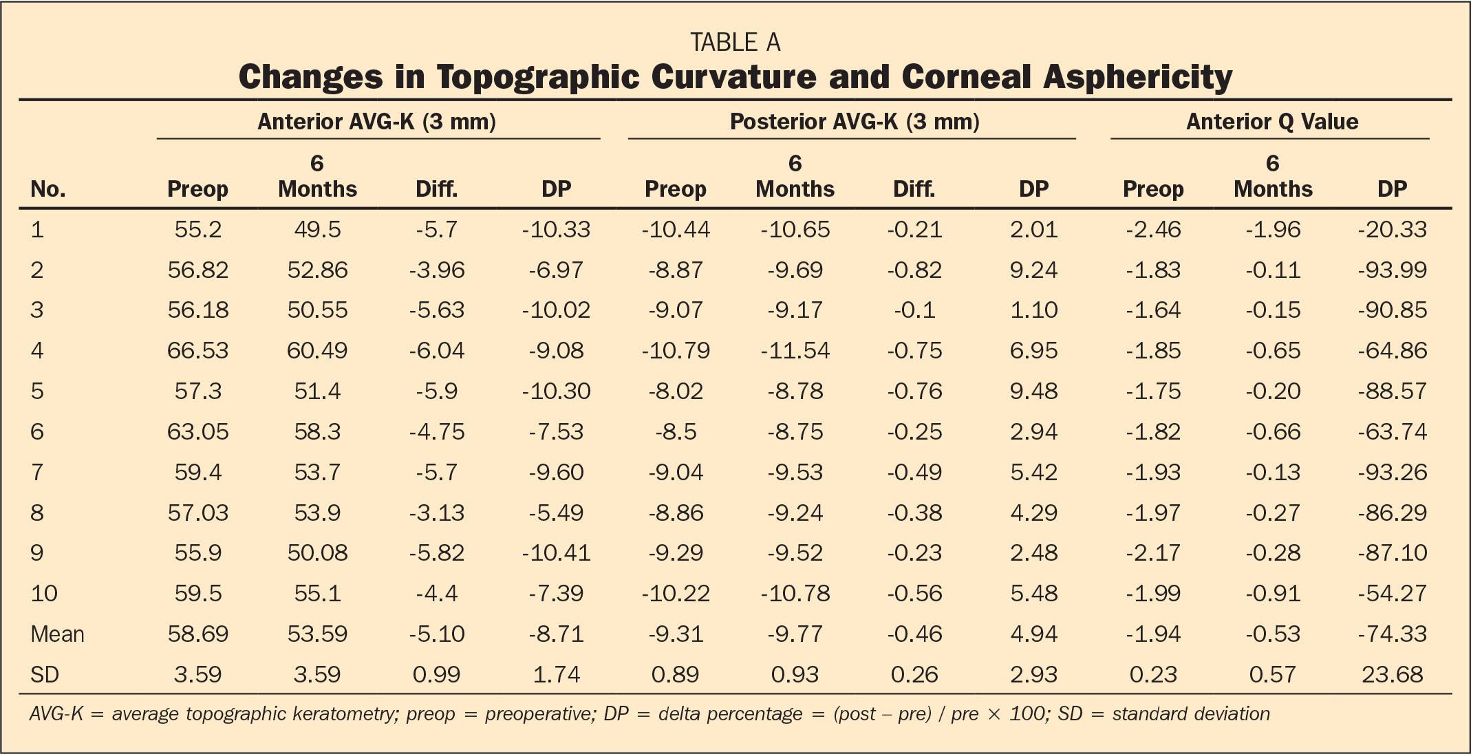 Changes in Topographic Curvature and Corneal Asphericity