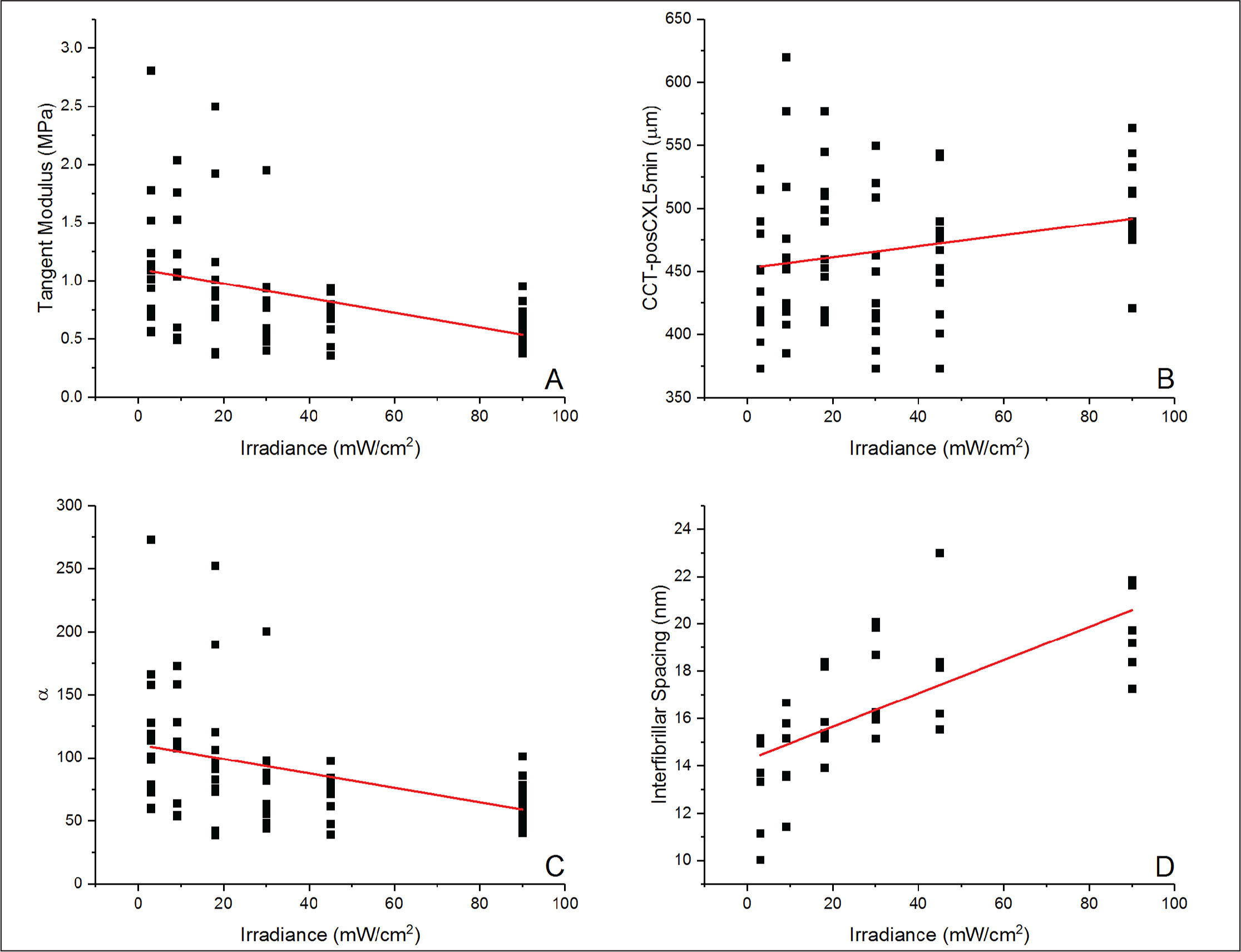Regression analysis of irradiance vs tangent modulus, central corneal thickness at 5 minutes after corneal cross-linking (CCT-posCXL5min), material parameter α, and interfibrillar spacing.