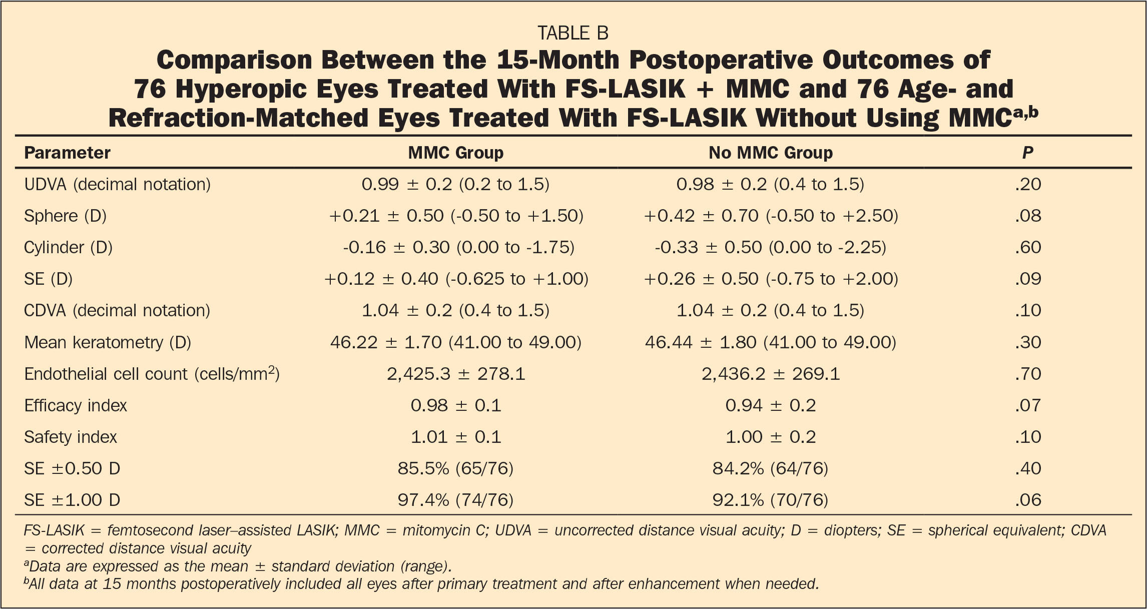 Comparison Between the 15-Month Postoperative Outcomes of 76 Hyperopic Eyes Treated With FS-LASIK + MMC and 76 Age- and Refraction-Matched Eyes Treated With FS-LASIK Without Using MMCa,b
