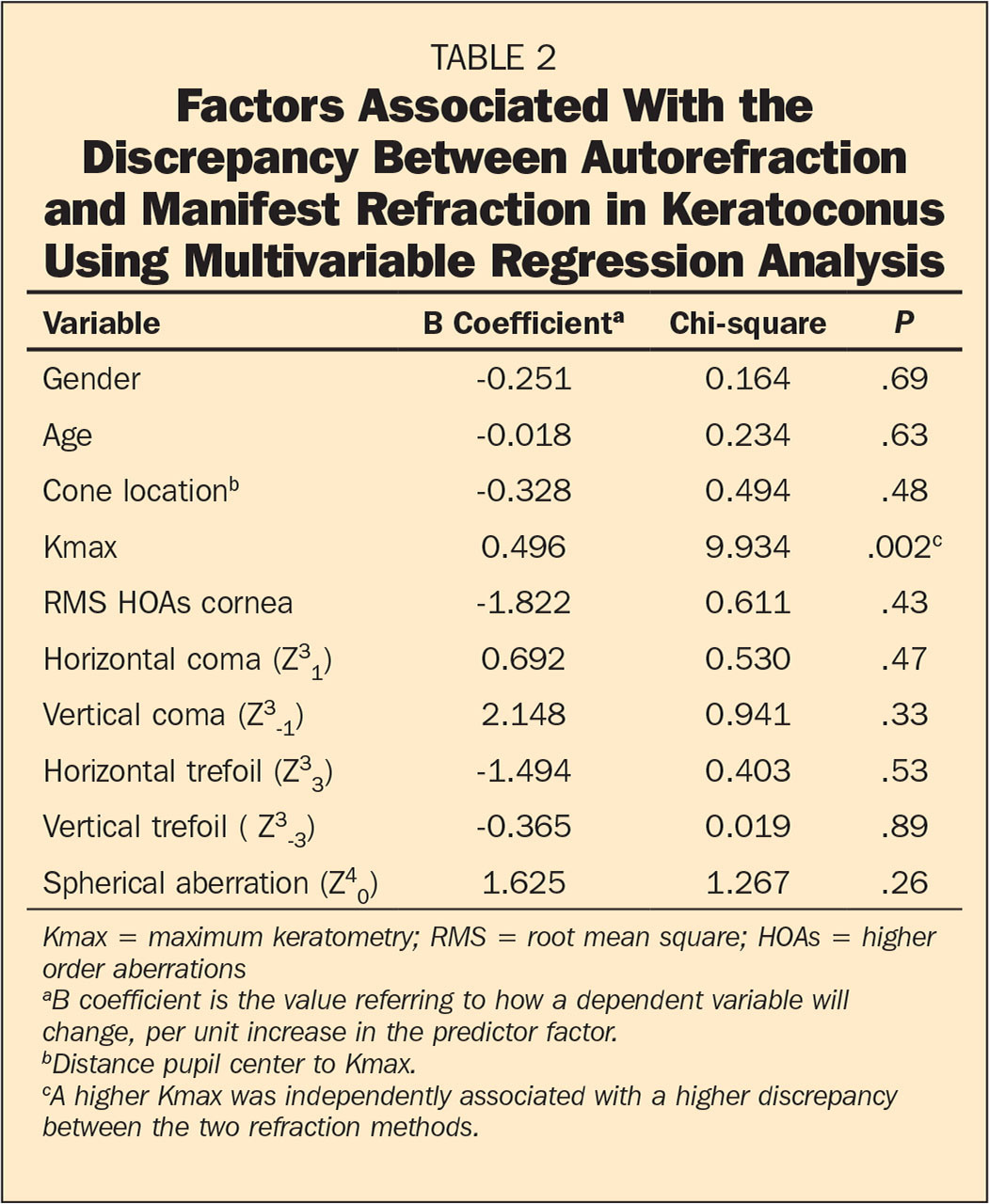 Factors Associated With the Discrepancy Between Autorefraction and Manifest Refraction in Keratoconus Using Multivariable Regression Analysis