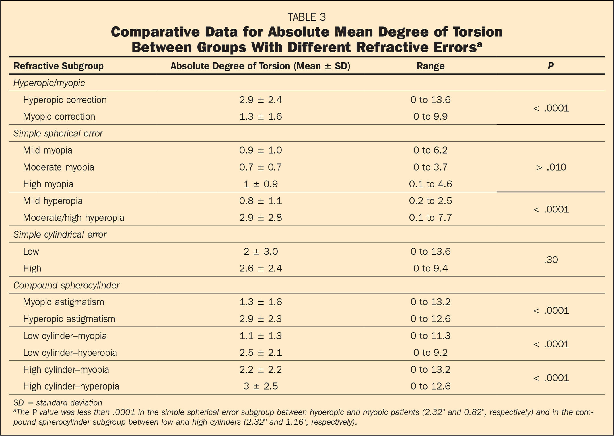 Comparative Data for Absolute Mean Degree of Torsion Between Groups With Different Refractive Errorsa
