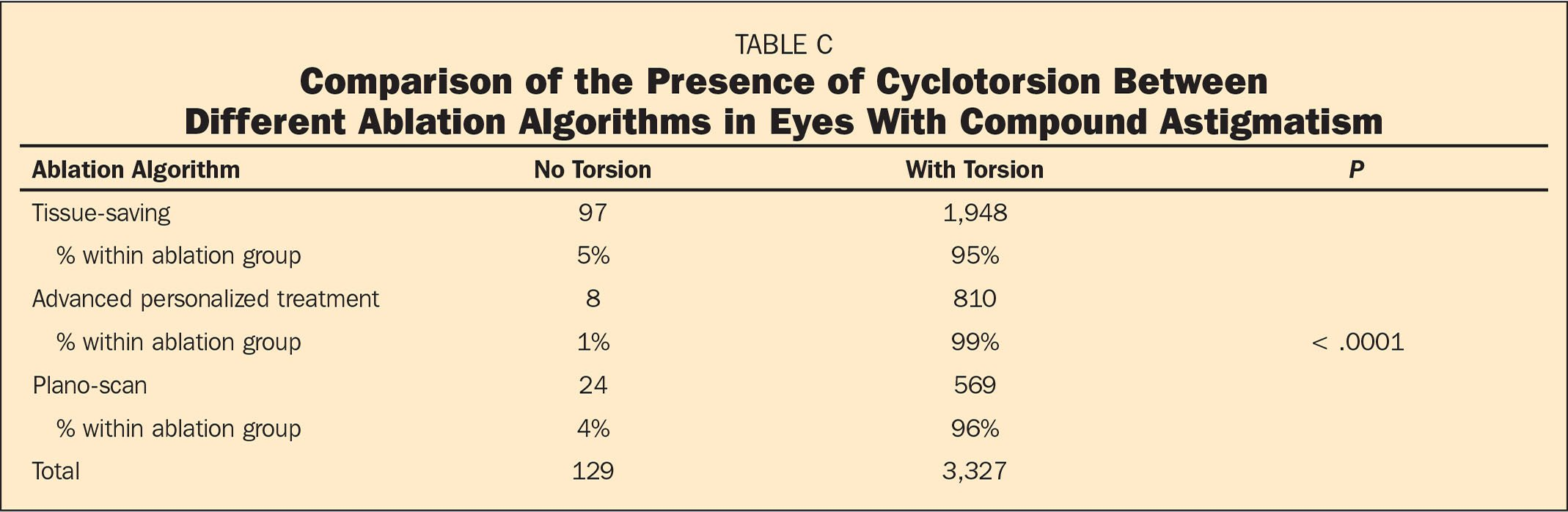 Comparison of the Presence of Cyclotorsion Between Different Ablation Algorithms in Eyes With Compound Astigmatism
