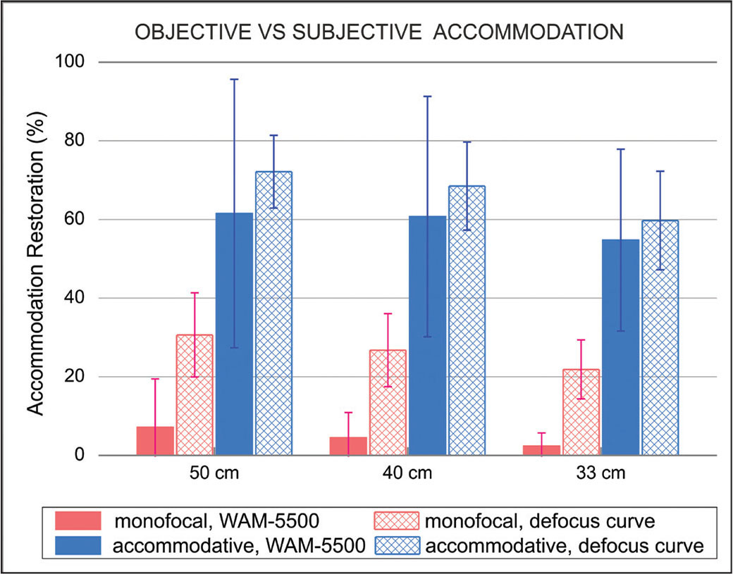 Objective vs subjective accommodations of the accommodative and monofocal defocus curves. Distances of measurements are at 50, 40, and 33 cm. 15500 was used for the objective change in the optical power of the eye observed while approximating the target to a near point. The WAM-5500 open-field Auto Ref/Keratometer is manufactured by Grand Seiko, Tokyo, Japan.