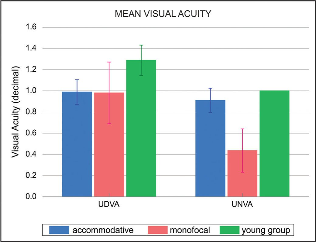 Mean uncorrected distance (UDVA) and uncorrected near (UNVA) visual acuity of the accommodative, monofocal, and control (young) groups.