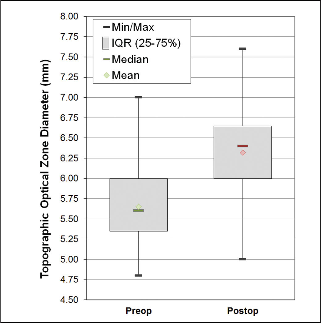 Box plots for the topographic optical zone diameter after the primary myopic treatment and after the topography-guided re-treatment. The median is indicated by the horizontal line, the mean is indicated by the diamond, the interquartile (IQR) range is indicated by the gray box, and the minimum and maximum are indicated by the error bars.